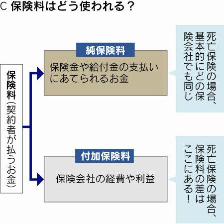 保険料はナゾと誤解がいっぱい生命保険は誰のために(1)編集委員 田村正之
