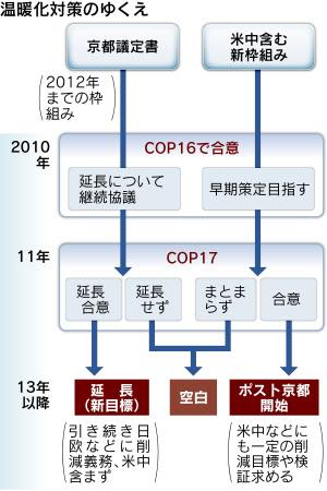 COP16閉幕、「ポスト京都」論点...