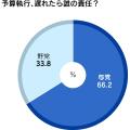 2月28日から3月1日まで実施した読者調査の結果