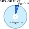 調査は3月28日から29日にかけて実施しました