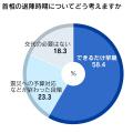 調査は2日から3日にかけて実施。5257人から回答を得た。