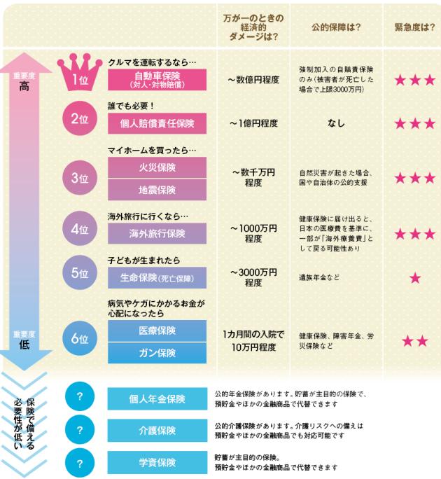 本当に加入すべき保険、いらない保険 :マネー女子力 :コラム :家計・投資 :日本経済新聞