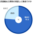 調査は9月12日から13日にかけて実施。3055人が回答した