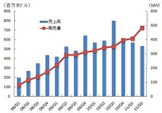図1 米First Solar社の売上高と販売量の推移  米First Solar社の決算データより日経BPクリーンテック研究所が作成した。