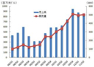 図2 中国Suntech社の売上高と販売量の推移  中国Suntech社の決算データより日経BPクリーンテック研究所が作成した。