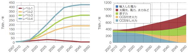 [左]グラフ1 英国における洋上風力による発電量の予測  投資や技術開発の進展度合いが異なる4つシナリオに基づいて予測している。出所:英エネルギー気候変動省「2050 Pathways Analysis 」2010年。 [右]グラフ2 英国の2050年までの電源構成シナリオ  「電力会社、産業、家庭などが理想的な低炭素化投資を進めた場合」を想定したもの。出所:英エネルギー気候変動省「2050 Pathways Analysis 」2010年。
