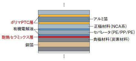 図3 プリウスαのLiイオン2次電池の構造  安全性を高めるため、ポリマPTC層や耐熱セラミックス層を設けている。