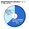 調査は21日から22日にかけて実施。886人から回答を得た