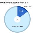 調査は12月19日から20日にかけて実施。1348人から回答を得た