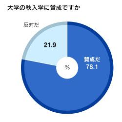 調査は1月20日から22日まで実施。1467人から回答を得た