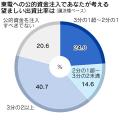 調査は20日から21日にかけて実施し、1586人から回答を得た