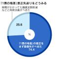 調査は27日から28日にかけて実施。1028人から回答を得た