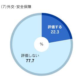 調査は3月5日から6日にかけて実施。1388人から回答を得た