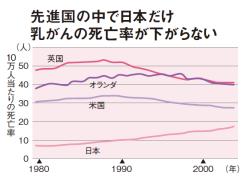 英国と米国では1990年代前半から、オランダでも2000年代初めから乳がんの死亡率が低下傾向に。一方、日本では死亡率そのものは他の3国より低いものの、右肩上がりのまま