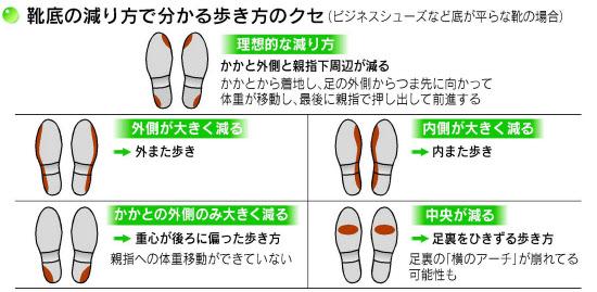 ヒール靴の正しい歩き方 靴底 ...