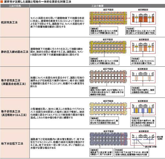 (浦安市の資料をもとに日経コンストラクションが作成)