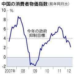 中国の消費者物価指数、2年ぶり3%割れ 6月追加緩和余地