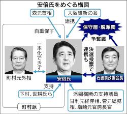 安倍・石破氏、票奪い合い 自民総裁選 :日本経済新聞