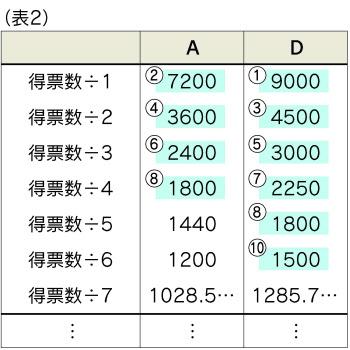 ... 数学的な証明 :日本経済新聞