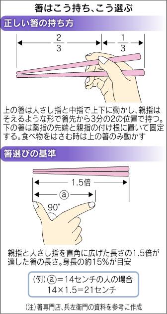 おまえら、お箸を正しく持てる? 正しい人は30代でも3割程度しかいないという現実