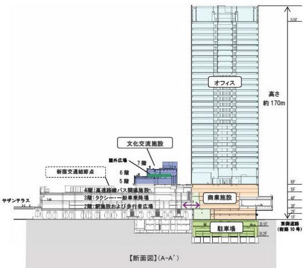 JR新南口ビルのイメージ(JR東日本提供)