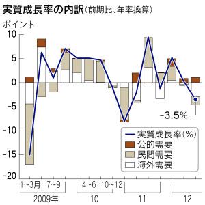 7~9月実質GDP、年率3.5%減 3期...