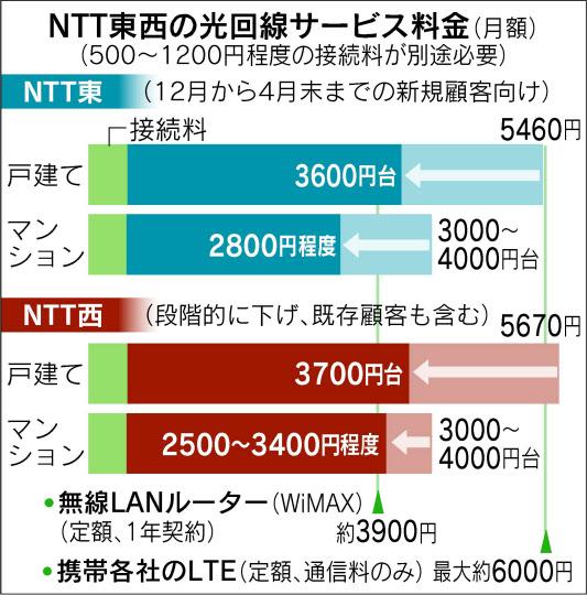 【回線】 NTT東西 光回線を最大3割値引きキタ━━━━━━(゚∀゚)━━━━━━ !!