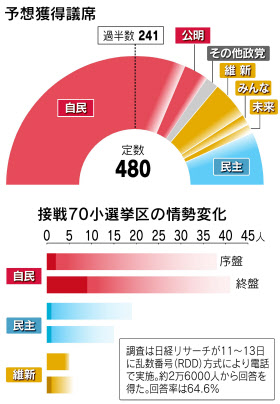自公300議席の勢い 接戦区でも優位に 衆院選終盤情勢民主70議席割れも