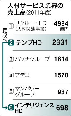 http://www.nikkei.com/content/pic/20130326/96958A9C93819696E0E7E2979F8DE0E7E2E1E0E2E3E19F9FEAE2E2E2-DSXDZO5321644026032013MM8000-KB3-6.jpg