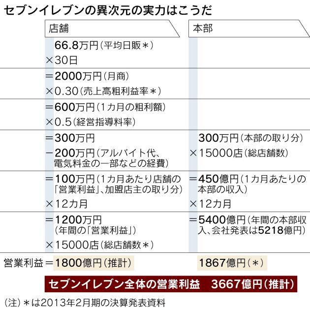 セブンイレブンのオーナーの平均年収は1200万円 何でお前らコンビニのFCやらないの?