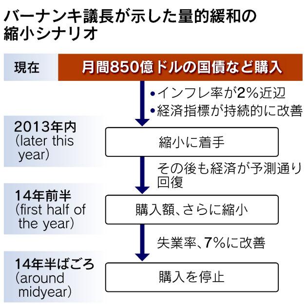 米の量的緩和縮小「年内が適切」 FRB議長 :日本経済新聞