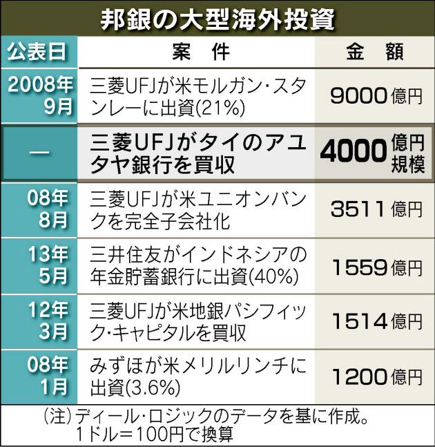 三菱UFJ、タイ大手銀を4000億円で買収
