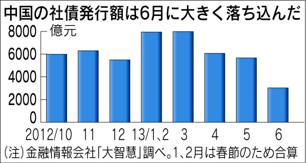 中国、社債1.4兆円の発行延期 過剰投資見直しへ