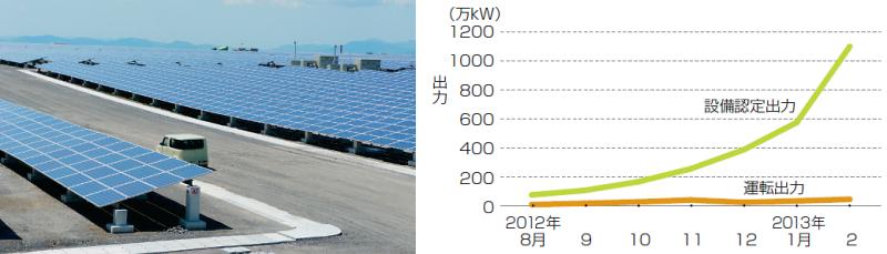 [左]太陽光発電所の建設計画が全国で大量に発生している。写真は、福岡県で3月から発電を始めた国内最大のメガソーラー。芝浦グループが福岡県みやま市に建設した。出力は2万3000kWで、31万m2の敷地に7万5000枚のパネルを敷いた [右]非住宅用太陽光発電の累積設備認定量と運転出力の推移。2012年7月から各月末時点の累積量。経産省による速報発表時点の数値をグラフ化した(運転出力は2012年12月に同省によって下方修正されている)