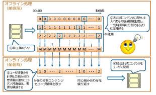 技術概要図(KDDI研究所のデータ、以下同)