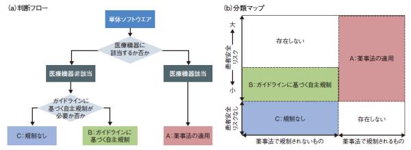 図5  経済産業省の研究会における中間報告書で示された、単体ソフトウエアの判断フロー(a)と分類マップ(b)を示した(図:経済産業省の資料を基に日経エレクトロニクス誌が作成)