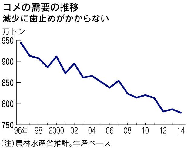 日本人の米離れ深刻 5キロ2000円割れでも消費者そっぽ 食パンはトースターで焼くだけで簡単だからか