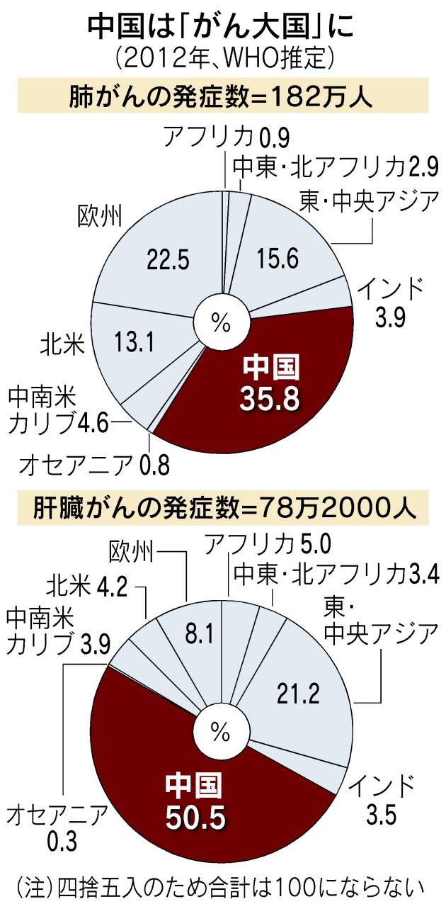 がん発症、中国が突出 肺がんは世界の36%