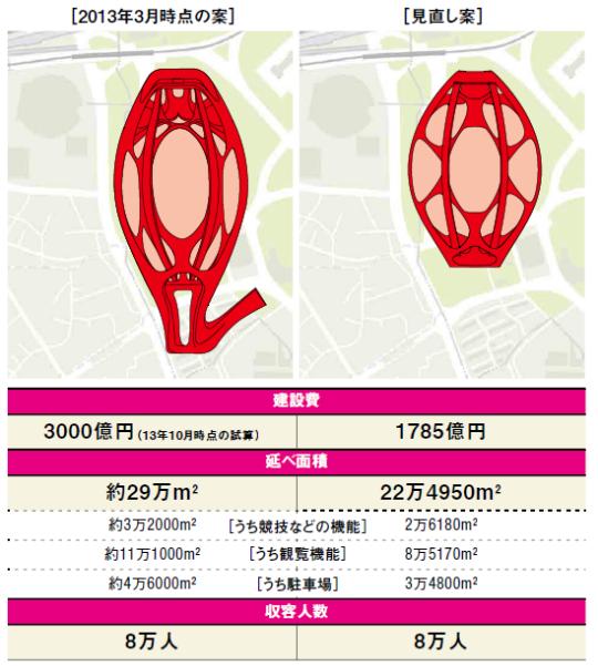 図3 2013年3月時点と11月の基本設計条件案発表時点の新国立競技場の配置図比較。南側に尻尾のように延びていた歩行者通路がなくなり、全体としてコンパクトになった。表は2012年11月のデザイン・コンクール時点と基本設計条件案時点の規模やコストの比較(資料:日本スポーツ振興センター)