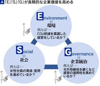 EGS投資