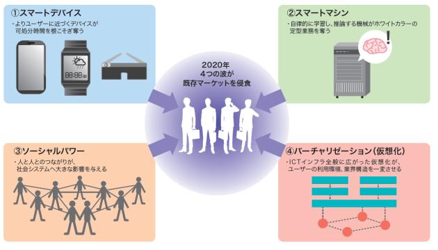 図1 2020年、「スマートデバイス」「スマートマシン」「ソーシャルパワー」「バーチャリゼーション(仮想化)」の4つの波が既存マーケットを飲み込む