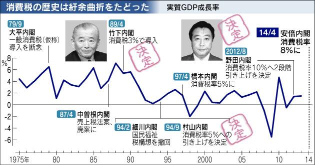 8%が来た:消費税増税が経済社...