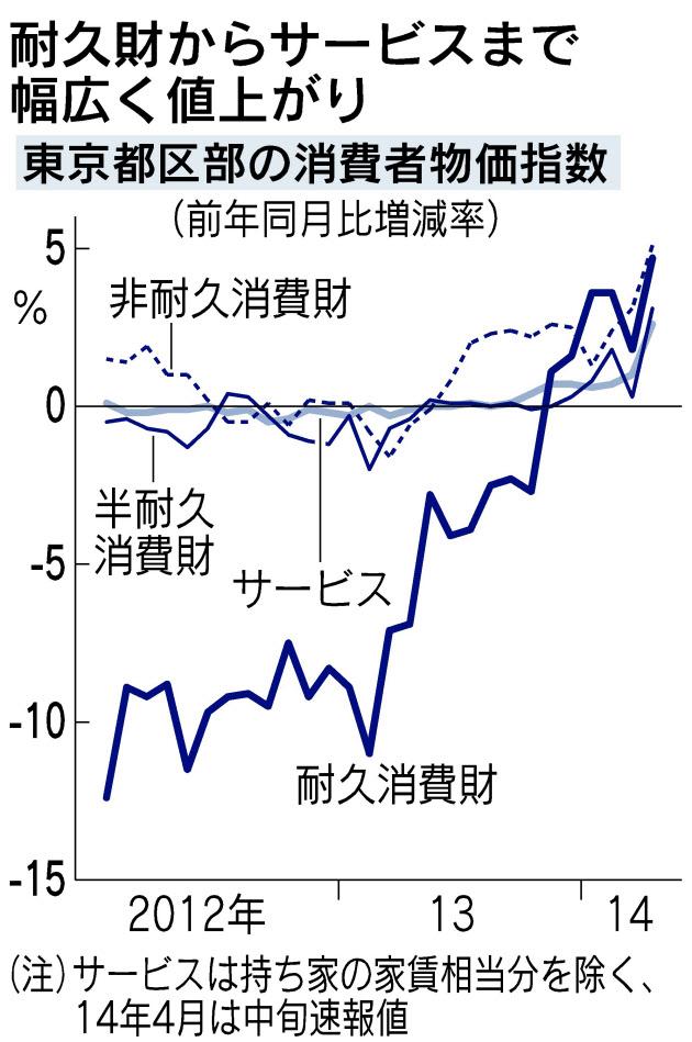増税転嫁まずは順調 都区部消費者物価2.7%上昇