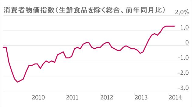 消費者物価1.3%上昇 全国3月、10カ月連続