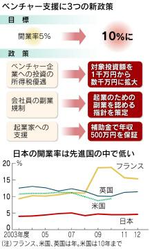 日本で起業率が下がる理由収入保障補助金500万円は意味があるか?素人のど自慢大会からエイベックス化する日本経済、制度から見直すべき %e8%b5%b7%e6%a5%ad economy %e6%94%bf%e7%ad%96%e3%83%bb%e7%9c%81%e5%ba%81 domestic soho%e3%83%bb%e8%87%aa%e5%96%b6