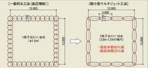 有効壁厚が85cmの場合、改良体の断面が円形だと造成本数は40本になるが、楕円形にすると16本で済む(資料:前田建設工業)