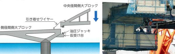 空に浮かんだ2600トンのアーチ橋、隅田川河口に架設