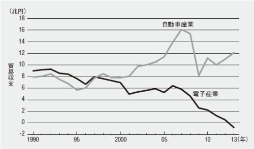 図2 電子産業と自動車産業の貿易収支の推移(資料: 財務省貿易統計)