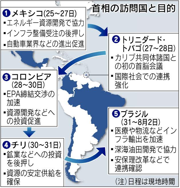 安倍総理 「首相自らのトップセールスで、海外でのインフラ受注額が去年の3倍(9兆円)に増えたよ!」