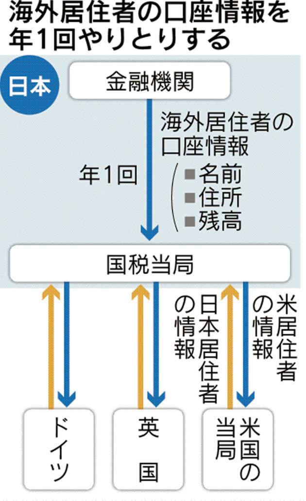 海外居住者の口座情報、毎年交換 税逃れを防止